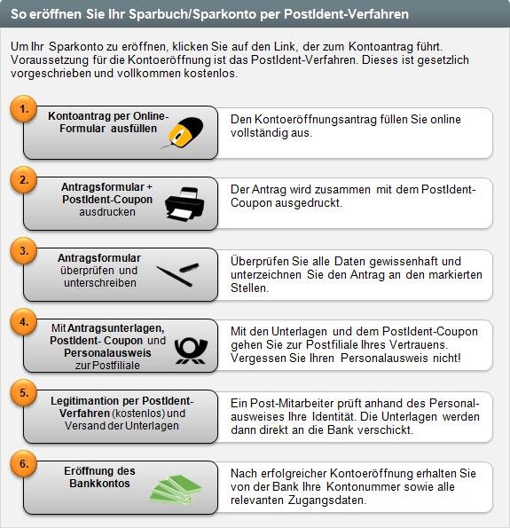 German Bank Account Info: Deutsche Bank Sparkonto Eroffnen