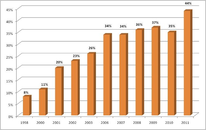 Statistik Online-Banking