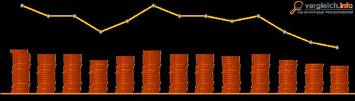 Der US Zinsschritt hat in Verbindung mit einer deutlich gestiegenen Inflationsrate im Euroraum gleichzeitig die EZB unter Druck gesetzt, endlich auch die Leitzinsen anzuheben, was diese aber auf ihrer letzten Sitzung im Dezember postwendend ausschließt.