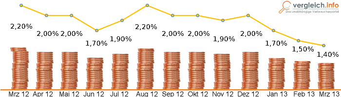 Statistik Inflation 2013