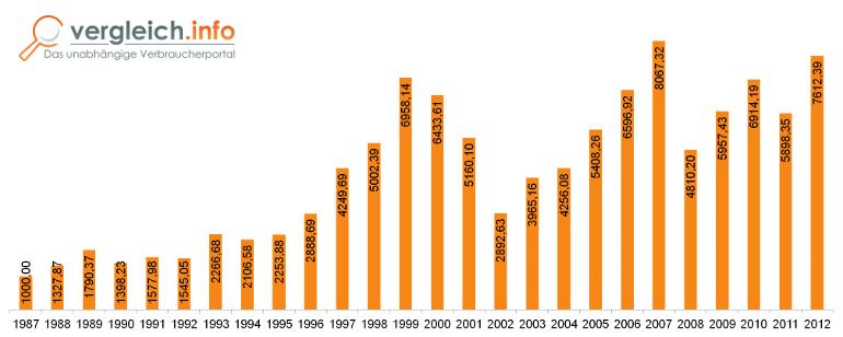 Entwicklung des DAX 1987 bis 2012