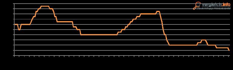Statistik Grafik EZB 2013