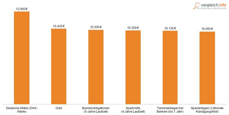 Studie Bankenverband 2013 Geldanlage