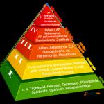 Risikoklassen-Pyramide
