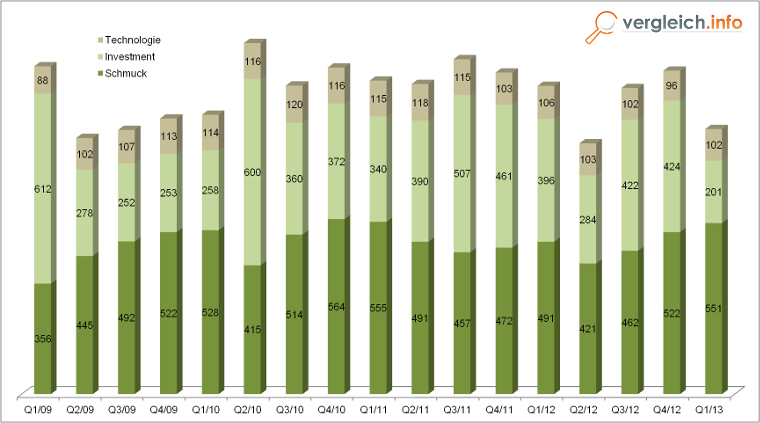 Statistik Goldnachfrage bis 2013 - Verwendung von Gold