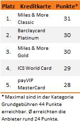 Kreditkarten Test 2013 Grundgebühren