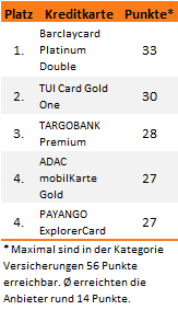 Kreditkarten Test 2013 Versicherungen