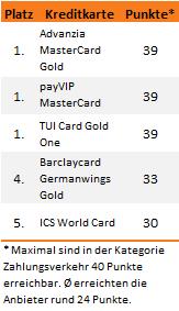 Kreditkarten Test 2013 Zahlungsvekehr