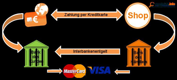 Funktion Kreditkartenzahlung - Ablauf des Zahlungsvorgangs