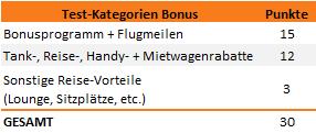 Kategorie Bonusprogramme Test 2013