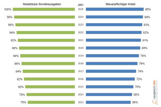 Grafik Rürup Entwicklung 2013