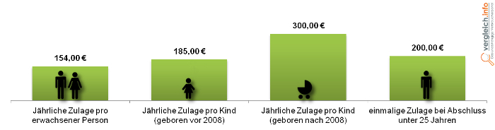 Grafik Riester_Rente Zulagen 2013
