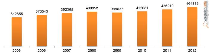 Statistik Altersarmut Rentner