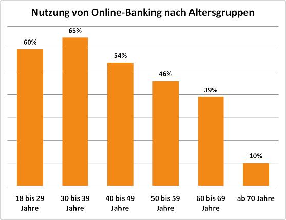 vergleich zugänge onlinebanking